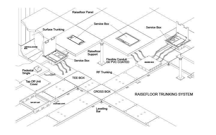 Floor Trunking Malaysia Floor Trunking Distribution System Underfloor Trunking System
